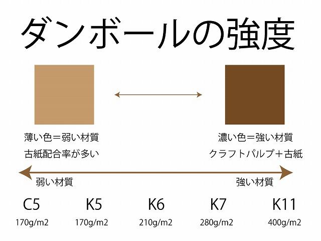 ダンボールの強度(材質)説明